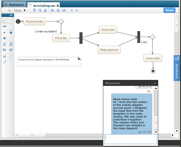 Collaborative UML Activity Diagram