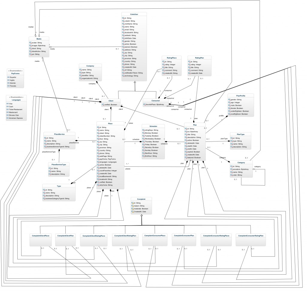 We were astonished by all the associations in this class diagram by setmoya