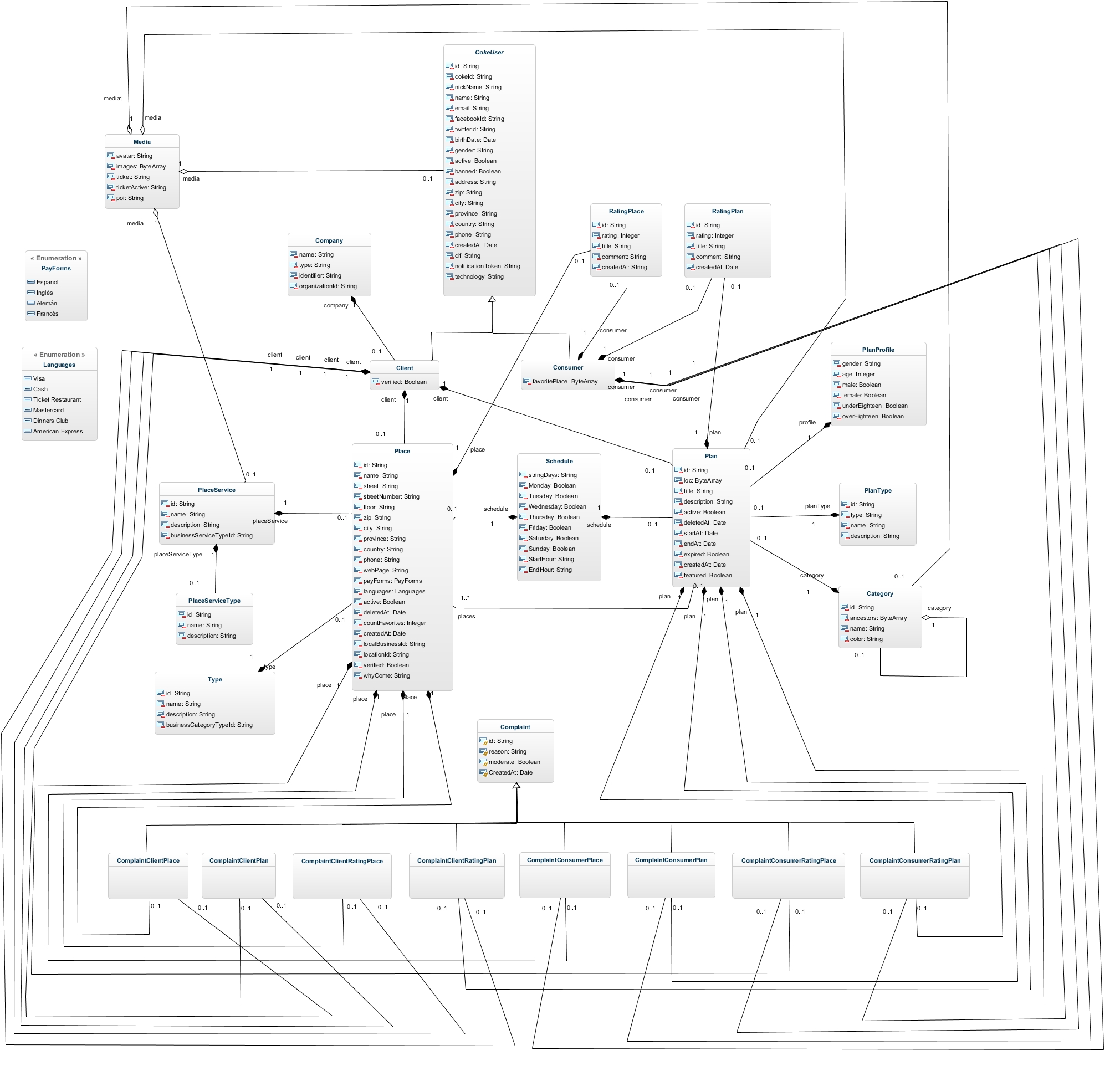 5 Great Uml Models Last Week The Genmymodel Blog Diagram As Well Bpmn Collaboration Diagrams On Database Tools We Were Astonished By All Associations In This Class Setmoya